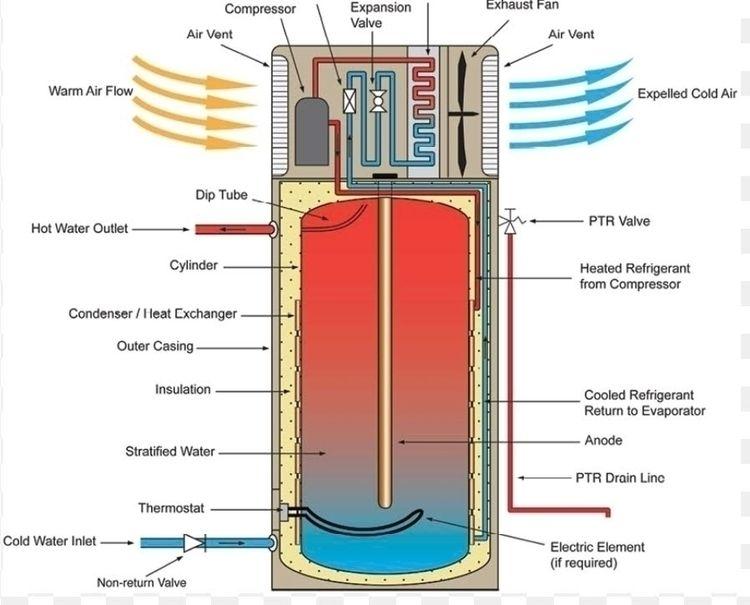 Heat Pump Solar Hot Water Work - f1plumber | ello