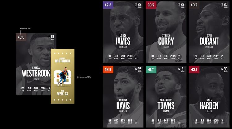 archive - NBA, CardGame, Concept - bentoutif | ello