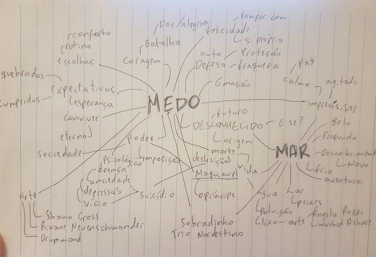 Mapa mental Medo, 1ª versão, Me - analucsu | ello