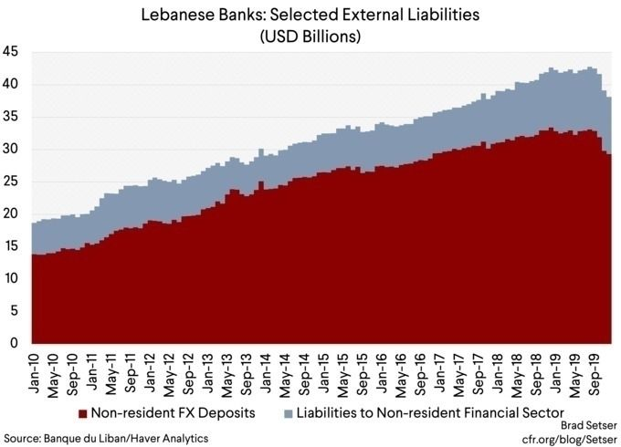 Image Source: Banque du Liban/H - ellofinance | ello