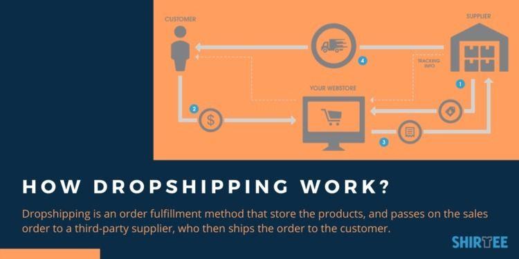 Dropshipping | Drop Shipping Wo - shirteecloud | ello