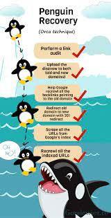 Google Penguin Recovery Method  - harshgupta   ello