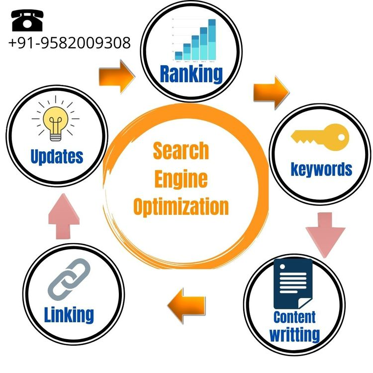 Search Engine Marketing Service - seocompanyindehli | ello
