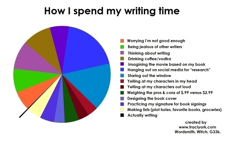 How I spend my writing time.jpg