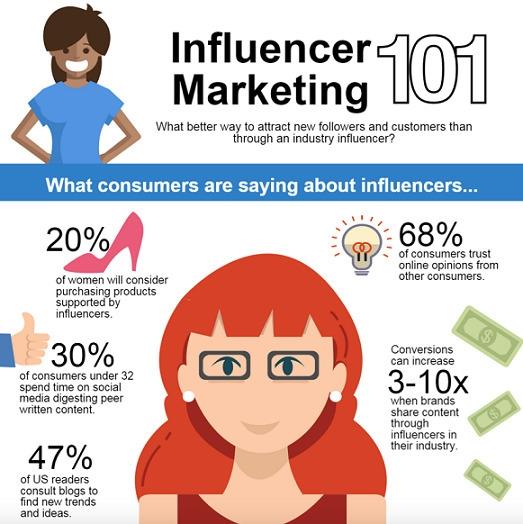 3 Tips Influencer Marketing - marthagee214   ello
