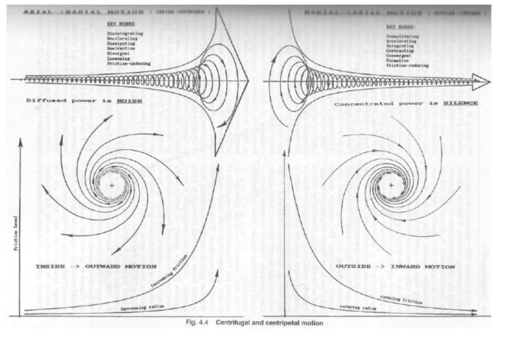 Scientist evidence fluid dynami - colundi | ello