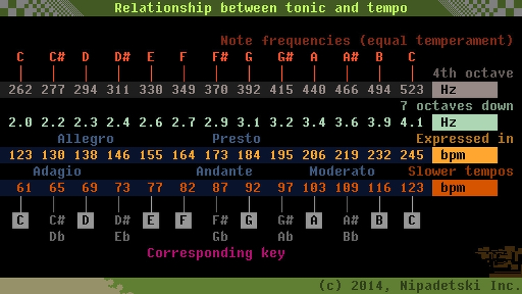 Relationship tonic tempo - musictheory - punpcklbw | ello