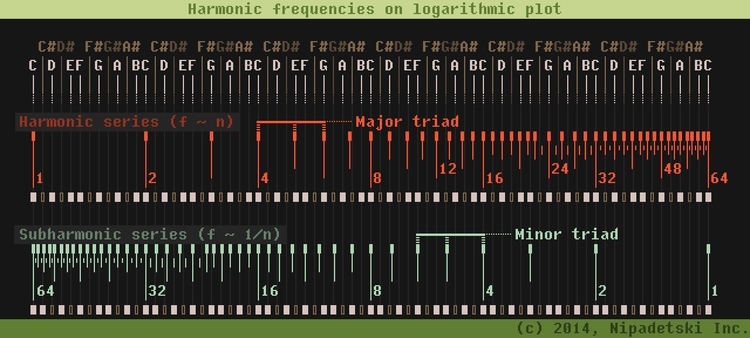 Harmonic frequencies logarithmi - punpcklbw | ello