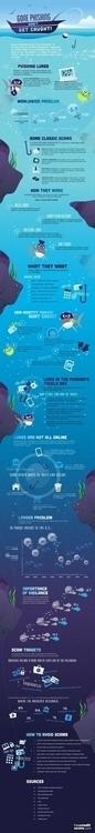 Phishing - Caught! Infographic  - katehofstad | ello