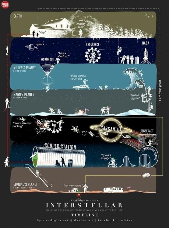 Interstellar Timeline. (Abstrac - sivadigitalart | ello