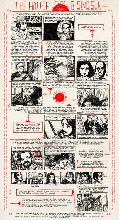 poster style info-comic recordi - meedean   ello