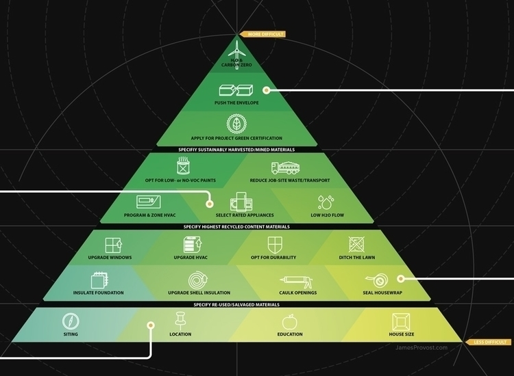 Green Construction Hierarchy - infographic - jamesprovost | ello