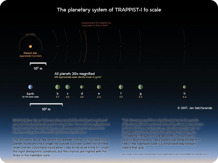 TRAPPIST-1 planetary system dra - punpcklbw | ello