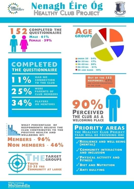 posterdesign, infographics - pgeaney1 | ello