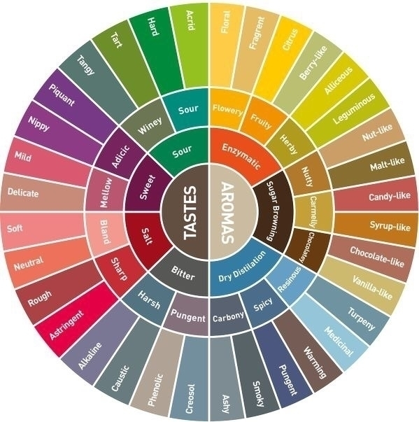 Coffee complex blend flavours.  - ellocoffeelovers | ello