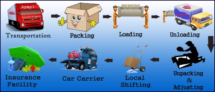 packers movers delhi . visit - goergememphis | ello