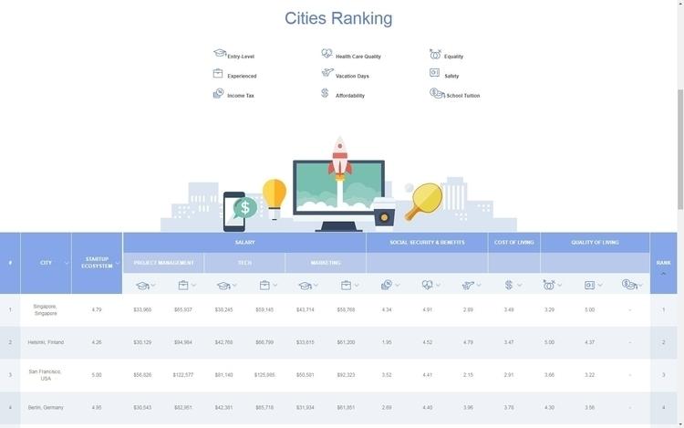 Startup Cities Index 1 Singapor - argoexpo | ello