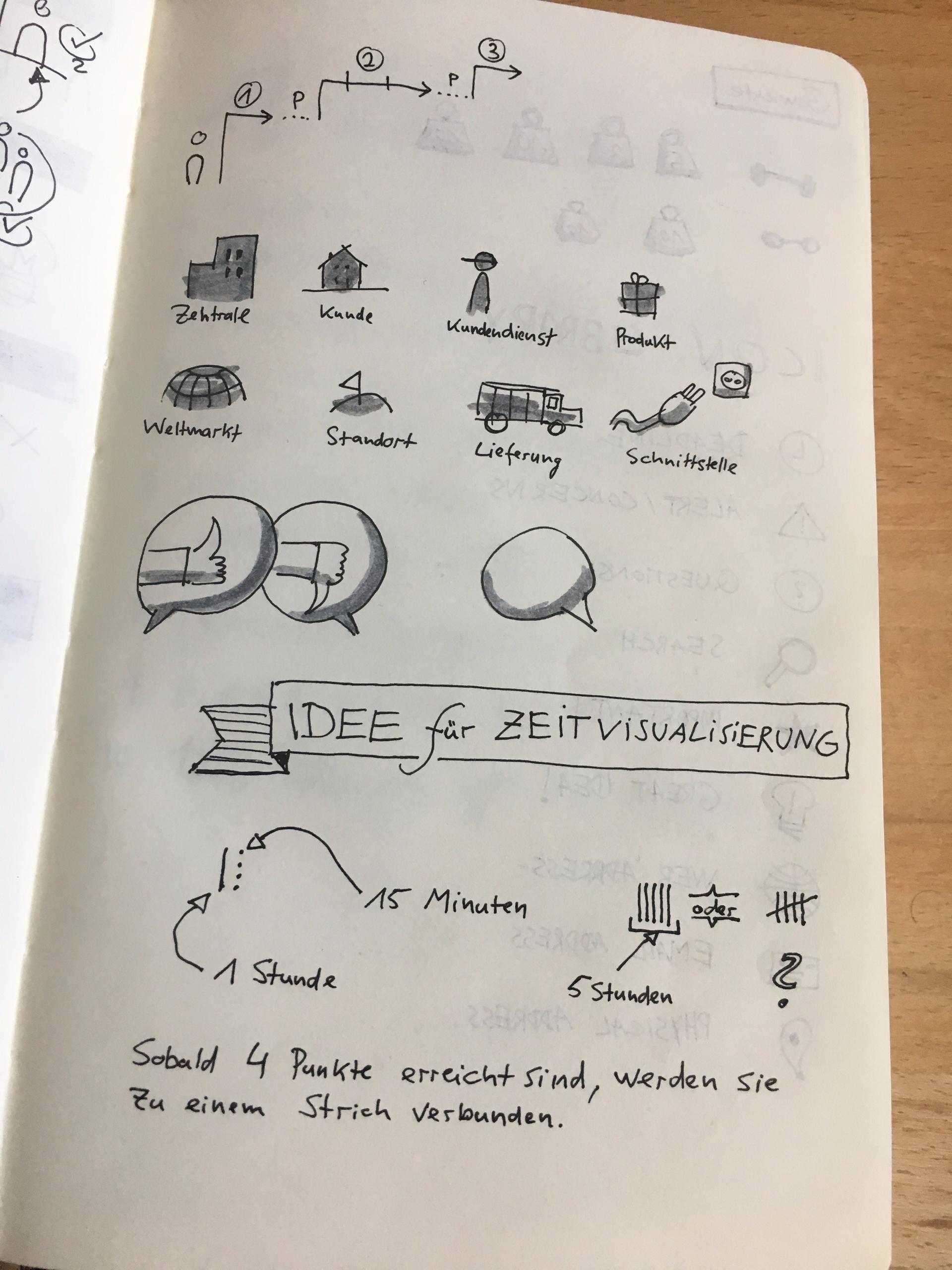 Pages Sketchnote notebook - sketchnotes - kogakure | ello