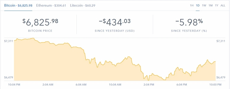 Bitcoin drops price today, buy  - cryptocurrencies | ello