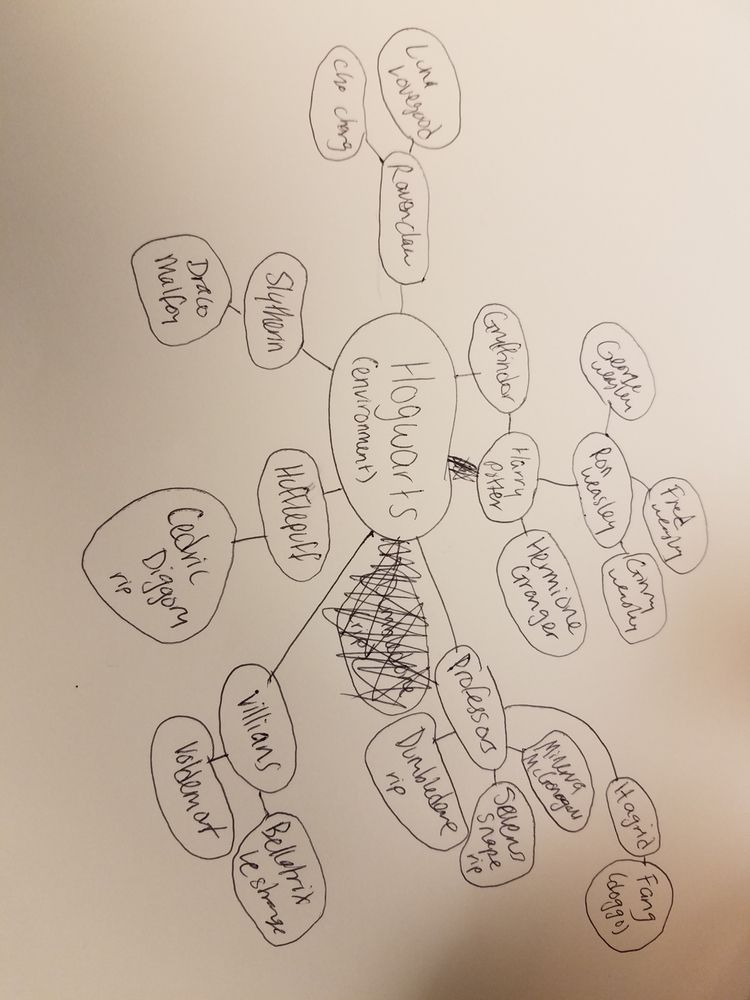 decided visually map ecosystem  - asomcha | ello