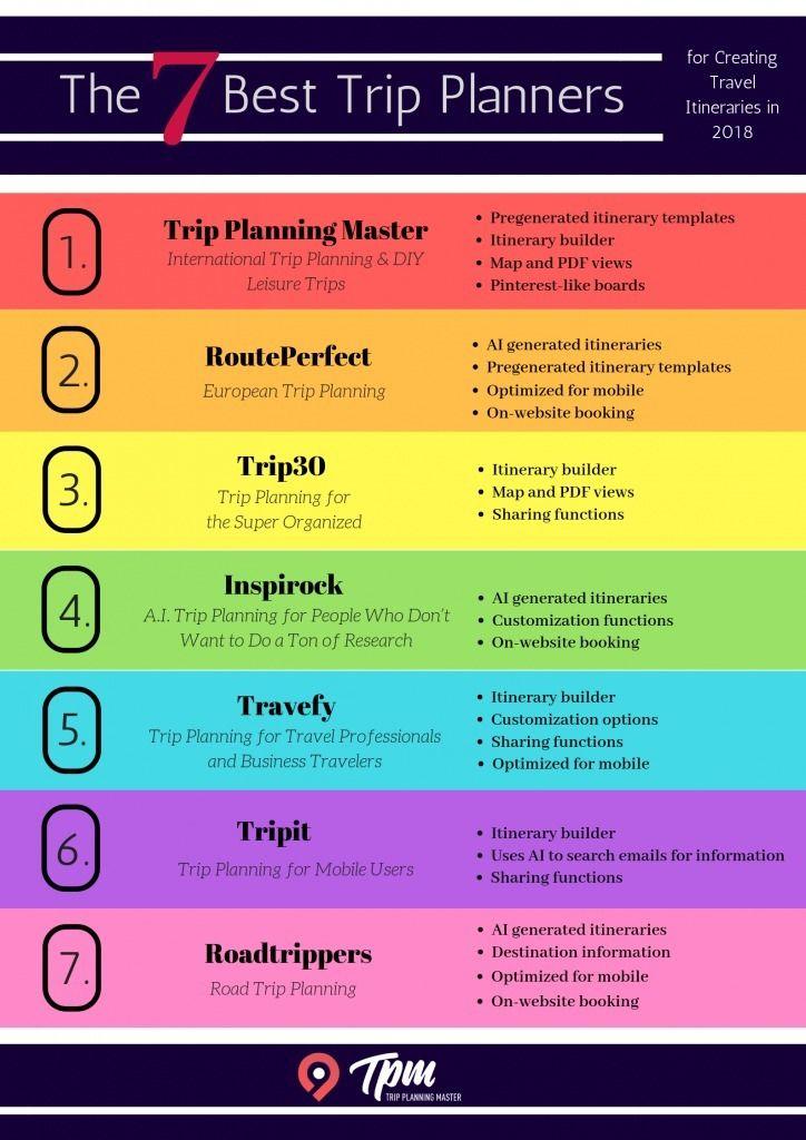 7 Trip Planners Creating Unique - tripplanningmaster | ello
