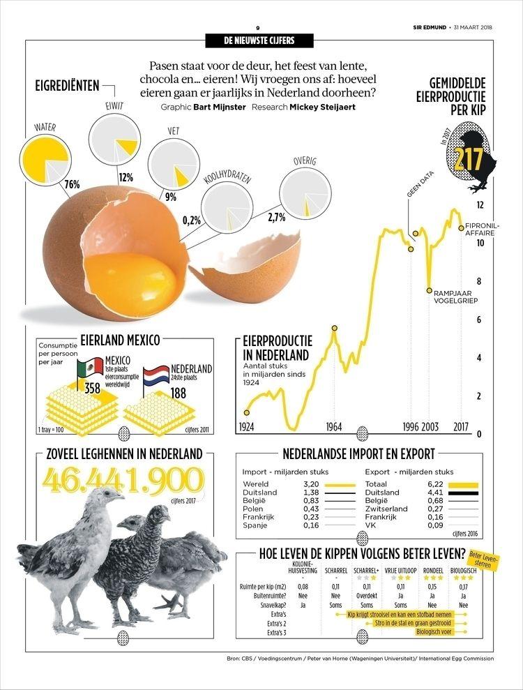 easter, eggs, infographic, volkskrant - bartmijnster | ello