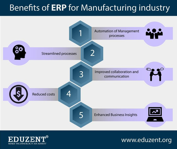 Benefits ERP Manufacturing indu - eduzent_infotech | ello