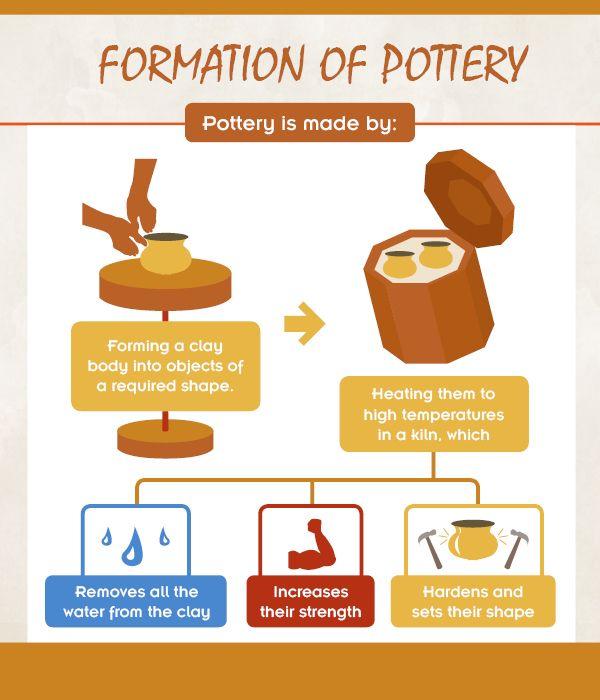 — Source Sculpting Pottery Whee - stevelaurence-potterylabpro | ello
